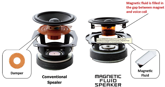Magnetic Fluid vs Traditional speaker