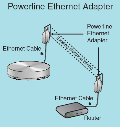 Powerline Ethernet Adapter - Example