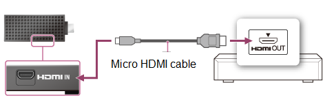 Micro HDMI to box