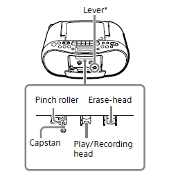 Pinch roller, Play/Recording head, and Erase-head