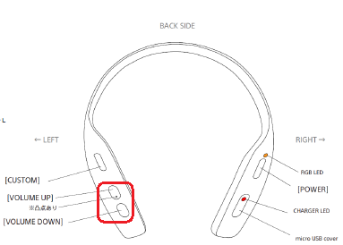 location of the Volume button