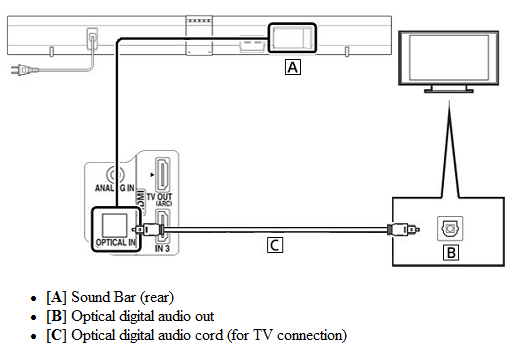note: if other devices are connected to the hdmi in ports on your sound  bar, you will hear the audio, but video won't display on your tv screen