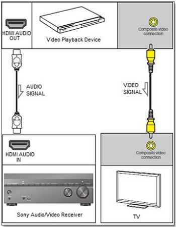 Analog connection to the TV