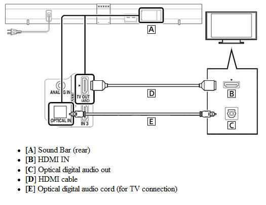 Connect a Sound Bar to Your TV | Sony USA on klipsch reference wiring diagram, jbl wiring diagram, 6 pin din cable connection diagram, infinity dual voice coil wiring diagram, speakers wiring diagram, schematic circuit diagram, klipsch vf 35 tower speaker, klipsch synergy diagram 12, klipsch promedia 2 1 power switch, 5 channel amp wiring diagram, 2 channel amp wiring diagram, sub woofer wiring diagram, klipsch 2 1 sub woofer pin out,