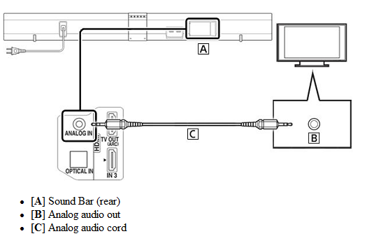 sound bar hook up diagram connect a sound bar to your tv sony usa  connect a sound bar to your tv sony usa