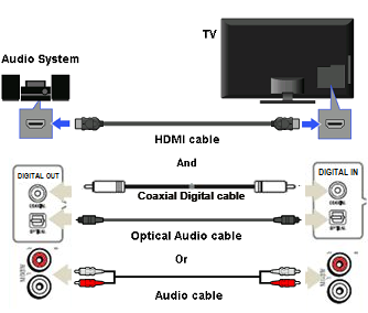 diagram of different Audio connections between an audio system and a TV