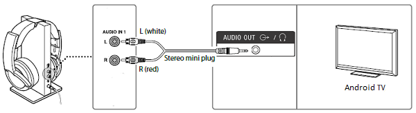 Connecting headphones using a 3.5 mm output jack