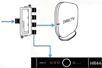 Steps to connect the DIRECTV Genie HD DVR to the TV