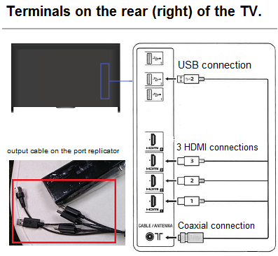 Connections on the TV