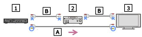 Connection of A/V device directly to a TV using an video cable