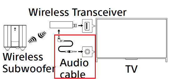 Audio cable connection