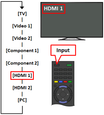 No picture when I use an HDMI connection | Sony USA