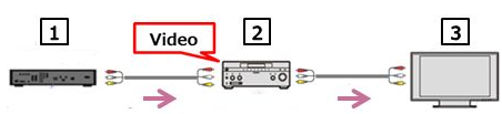 Connection of A/V device to a TV