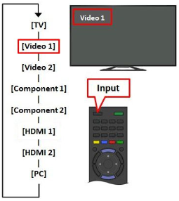 No Picture on the TV When Connected to a Audio/Video (A/V