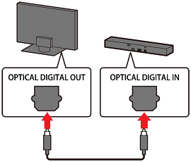 Connect optical cable