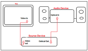 My TV doesn't output sound through the DIGITAL AUDIO OUT