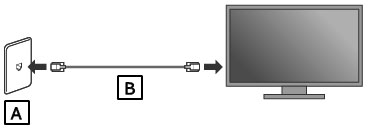 Illustration showing how to connect to a network with a router