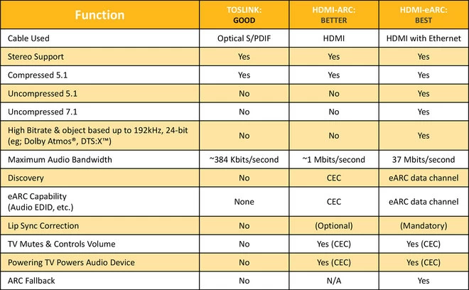 Table comparing the supported functions of three cables: optical S/PDIF cable, HDMI cable, and HDMI with Ethernet cable.
