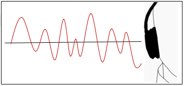 Variable soundwaves when someone speaks. High, medium and low pitch.