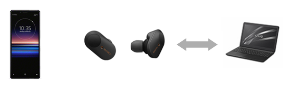 Image 3: The Bluetooth connection with the headphones and smartphone are disconnected, and the headphones are connected with the computer