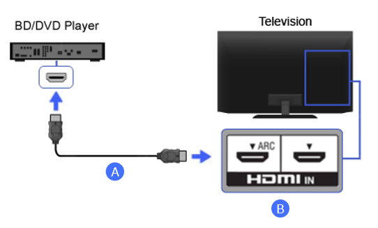 Connection Diagram of Blu-ray Disc / DVD Player (HDMI)