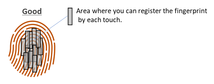 diagram of Good fingerprint registration showing the areas close together on the sensor where you can register fingerprint by each touch