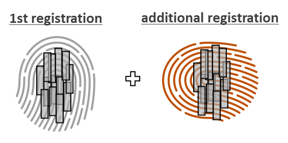 side by side illustration of first fingerprint registration with a vertical fingerprint and tap pattern in the middle of the sensor and the additional registration with with a horizontal fingerprint and the tap pattern in the middle