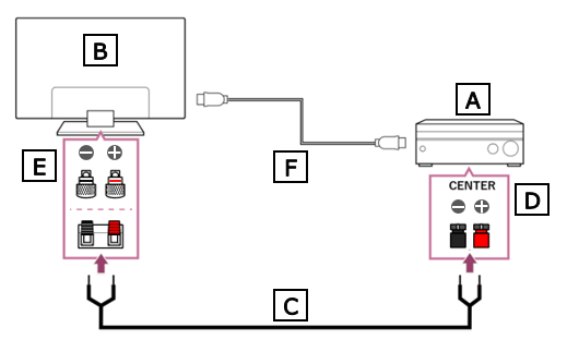 Connection diagram between TV and AV receiver