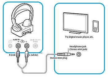 How To Connect Rf Or Infrared Headphones To A Tv Or Other External Audio Source Sony Usa