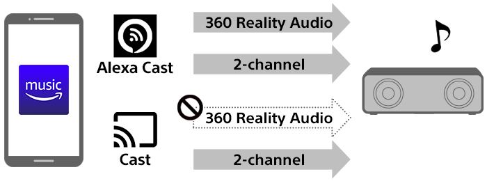 Diagram indicating casting options in the Android Amazon Music app (Alexa Cast and Cast). Alexa Cast allows casting 360 Reality Audio and 2-channel music. Cast only allows casting 2-channel music.