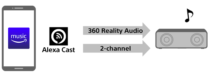 Diagram indicating one casting option in the iOS Amazon Music app, i.e. Alexa Cast, which allows casting 360 Reality Audio and 2-channel music to an audio device.