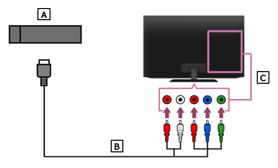 Image of connecting TV and Gaming Console with component cable