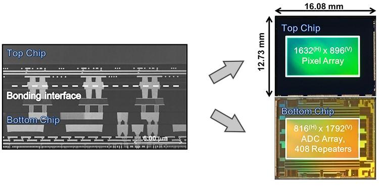 Sony Global - Sony Develops a Back-Illuminated CMOS Image