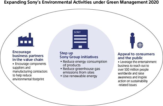 Sony Global -