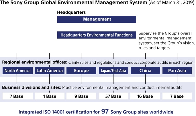 Sony Global - Environmental Management Structure