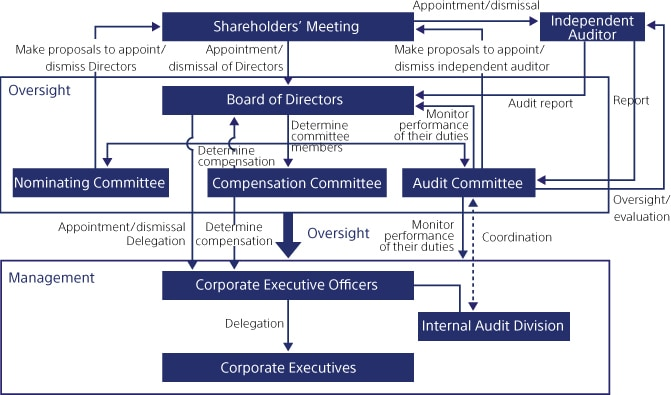 corporate power in global governance a Corporations wield a lot of power and influence around the world some corporations are bigger than even nations this section provides various statistics on.