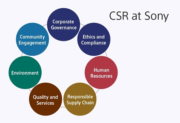 csr summary Sustainability fiscal 2016 digital summary  sustainability 2016 summary pdf ungc and ceo water mandate index fiscal 2010 csr report download pdf fiscal 2009.