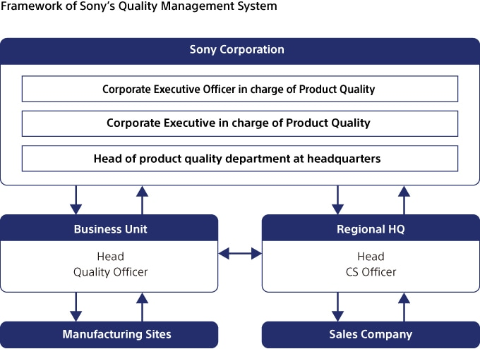 case study of total quality management of sony This case study was designed to investigate the new jersey cherry hill public school district's implementation of a total quality management (tqm) approach throughout its school organization data for the study were collected through a variety of techniques using a triangulation approach combining three basic processes: (a) quality self.