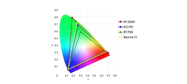 Color space graph