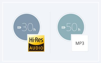 Battery life comparison between hi res and mp3 audio formats.