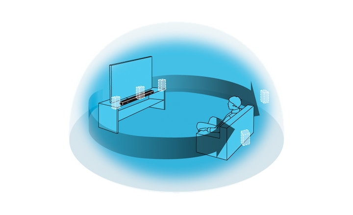Illustration of surround sound