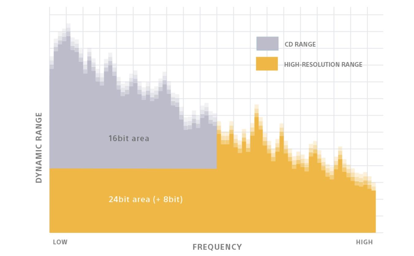 DSEE HX Digital Sound Enhancement Engine