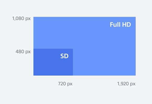 Full HD, blu ray player, blu ray, blu ray and dvd player