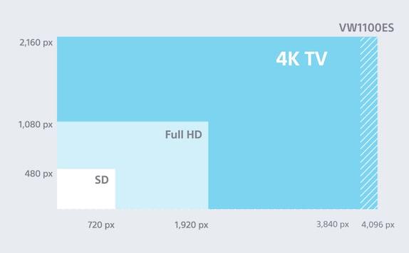 DCI-based 4K