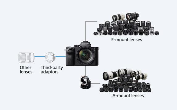 Çok çeşitli monte edilebilir lensler için
