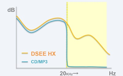 DSEE HX technology restores lost detail to MP3 files