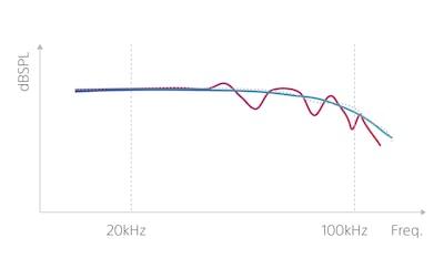 Comparison graph of frequencies