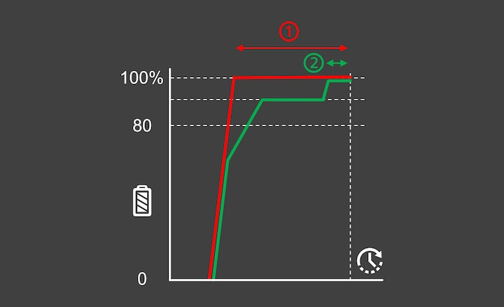 Illustration of a graph showing the comparison between the Xperia's normal and quick charging
