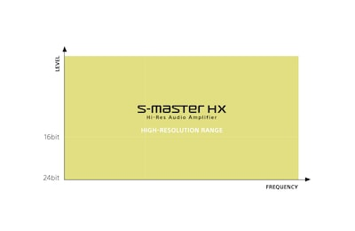Diagram showing S-Master HX high resolution range.