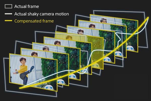 Yeni Akıllı Aktif Mod, görüntü kararlılığını artırır